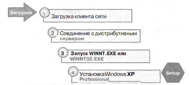 Установка Windows XP Professional по сети